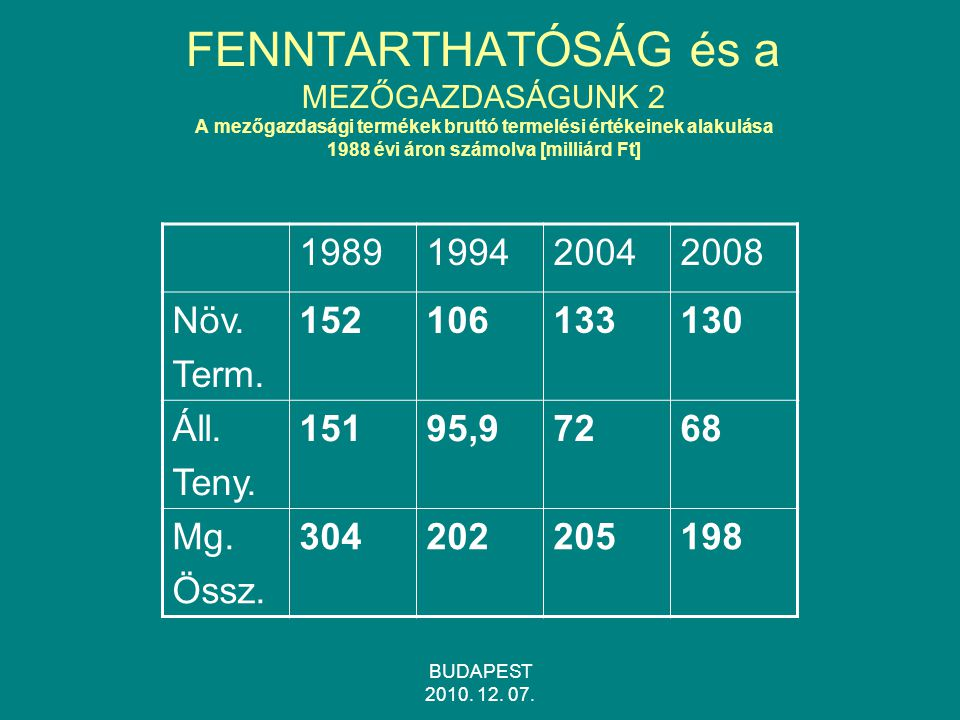 FENNTARTHATÓSÁG és a MEZŐGAZDASÁGUNK 2 A mezőgazdasági termékek bruttó termelési értékeinek alakulása 1988 évi áron számolva [milliárd Ft]
